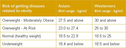 BMI Test | London Weight Management Malaysia